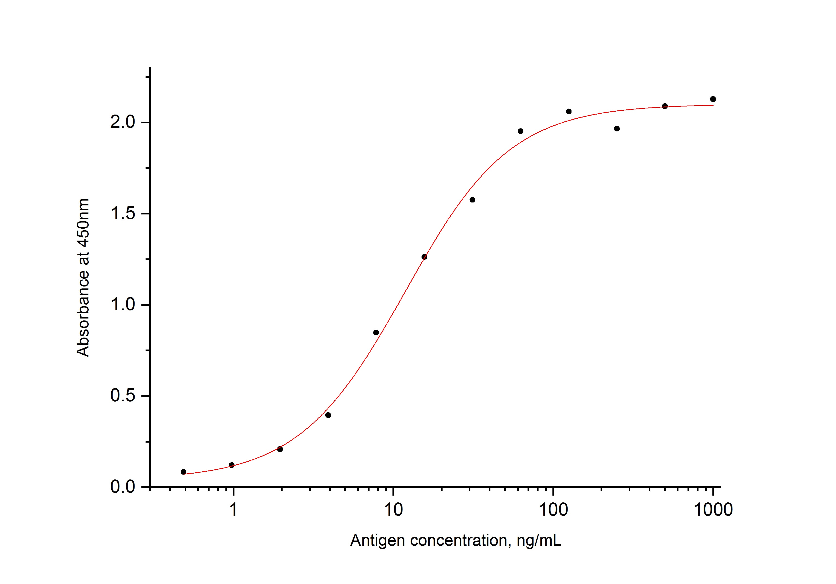 ELISA experiment of Recombinant protein using 67666-1-Ig