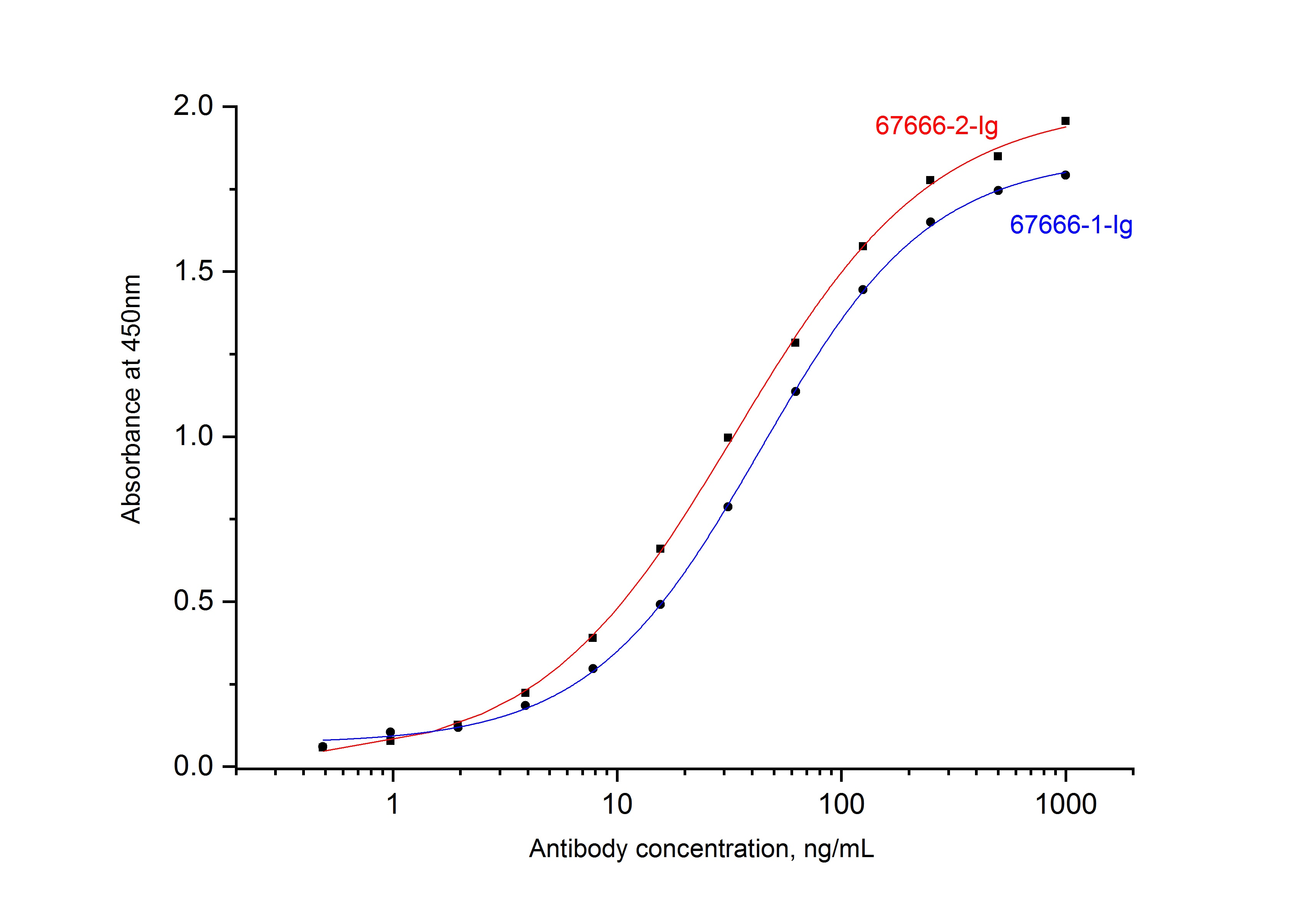 ELISA experiment of Recombinant protein using 67666-2-Ig