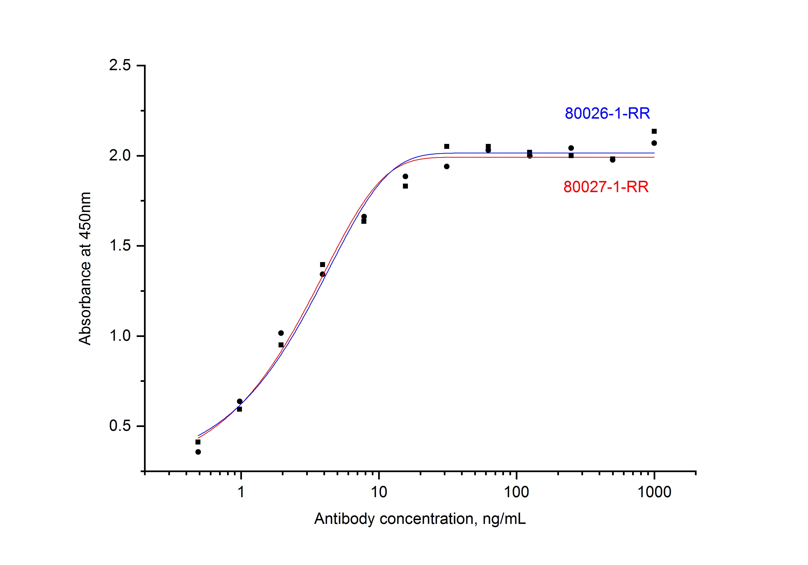 ELISA experiment of Recombinant protein using 80026-1-RR