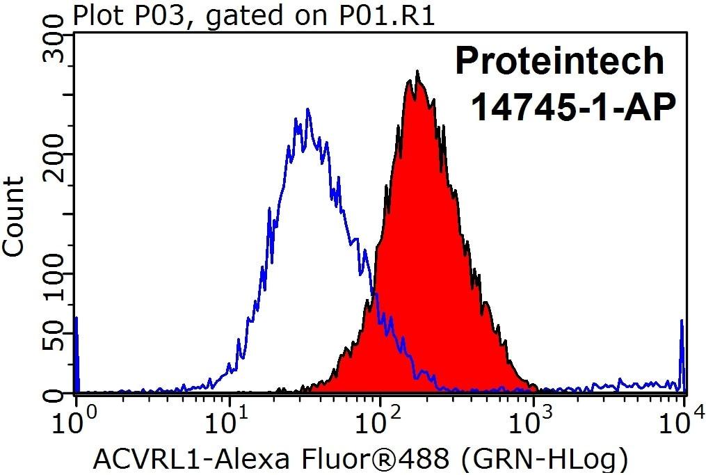 FC experiment of Jurkat using 14745-1-AP
