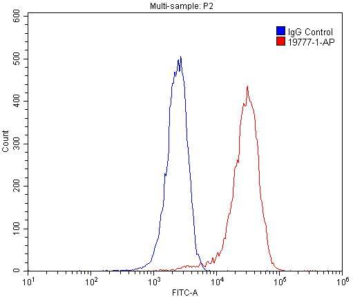 FC experiment of HepG2 using 19777-1-AP