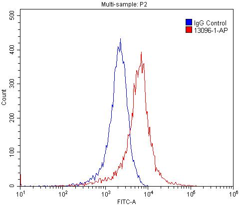 FC experiment of PC-3 using 13096-1-AP