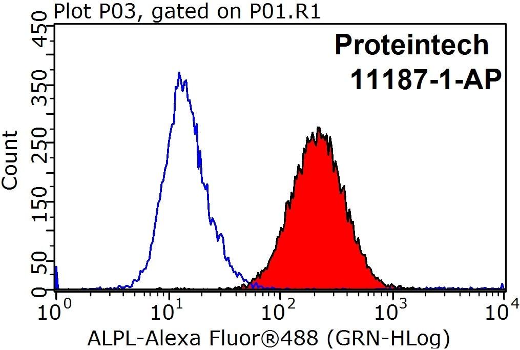 FC experiment of HeLa using 11187-1-AP