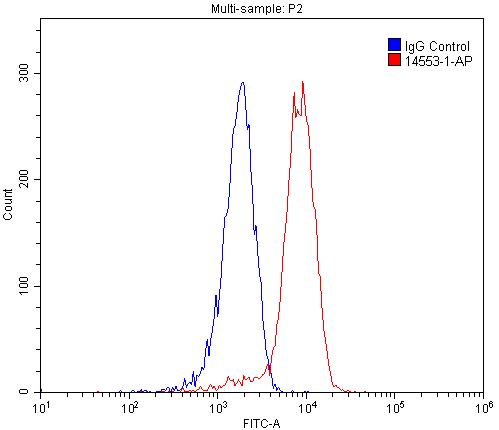 FC experiment of HEK-293 using 14553-1-AP