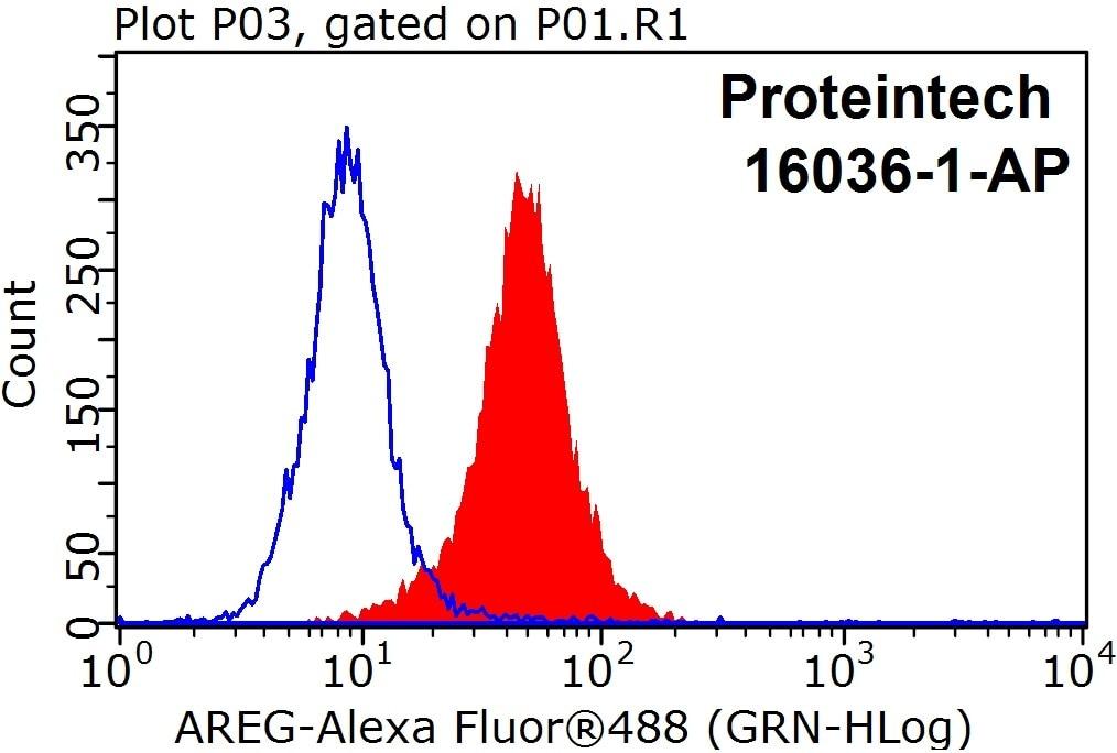 FC experiment of HeLa using 16036-1-AP