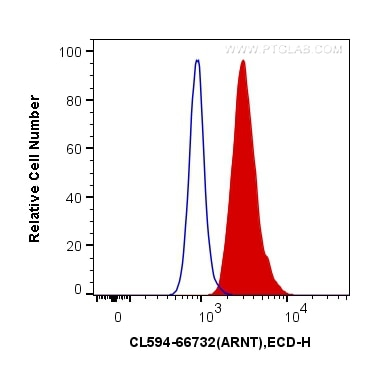FC experiment of HeLa using CL594-66732
