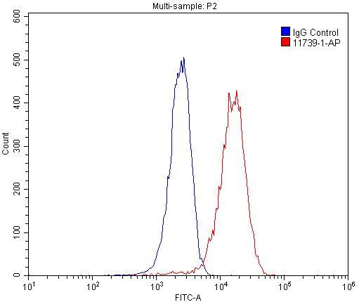 FC experiment of HepG2 using 11739-1-AP