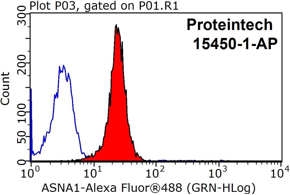 FC experiment of HepG2 using 15450-1-AP