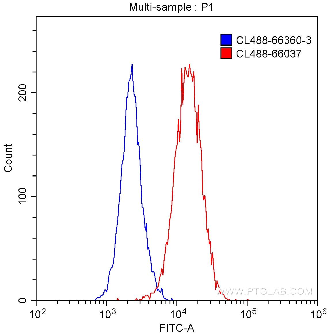 FC experiment of HeLa using CL488-66037