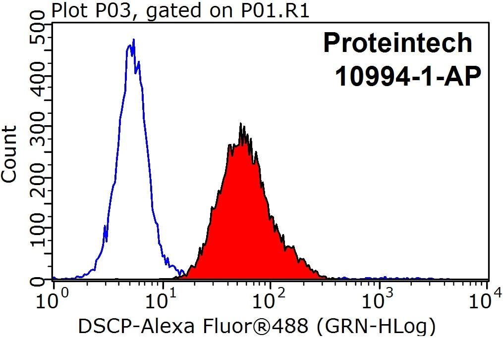 FC experiment of HepG2 using 10994-1-AP