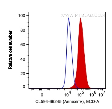 FC experiment of HeLa using CL594-66245
