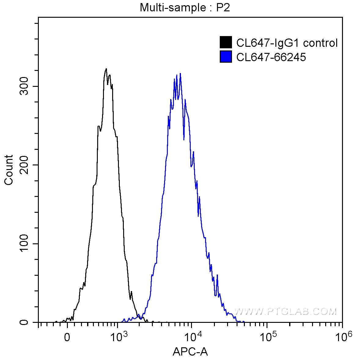 FC experiment of HeLa using CL647-66245