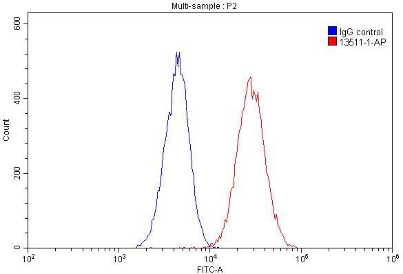 FC experiment of HeLa using 13511-1-AP
