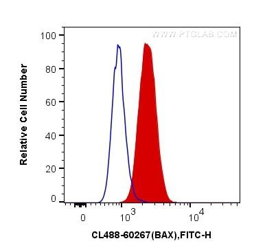 FC experiment of HeLa using CL488-60267