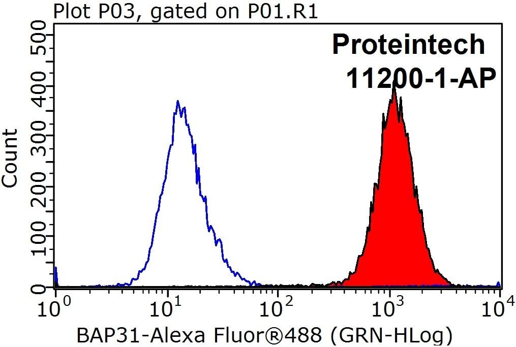 FC experiment of HeLa using 11200-1-AP