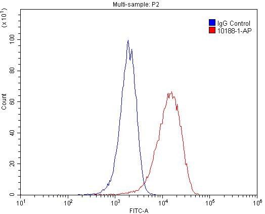 FC experiment of HeLa using 10188-1-AP