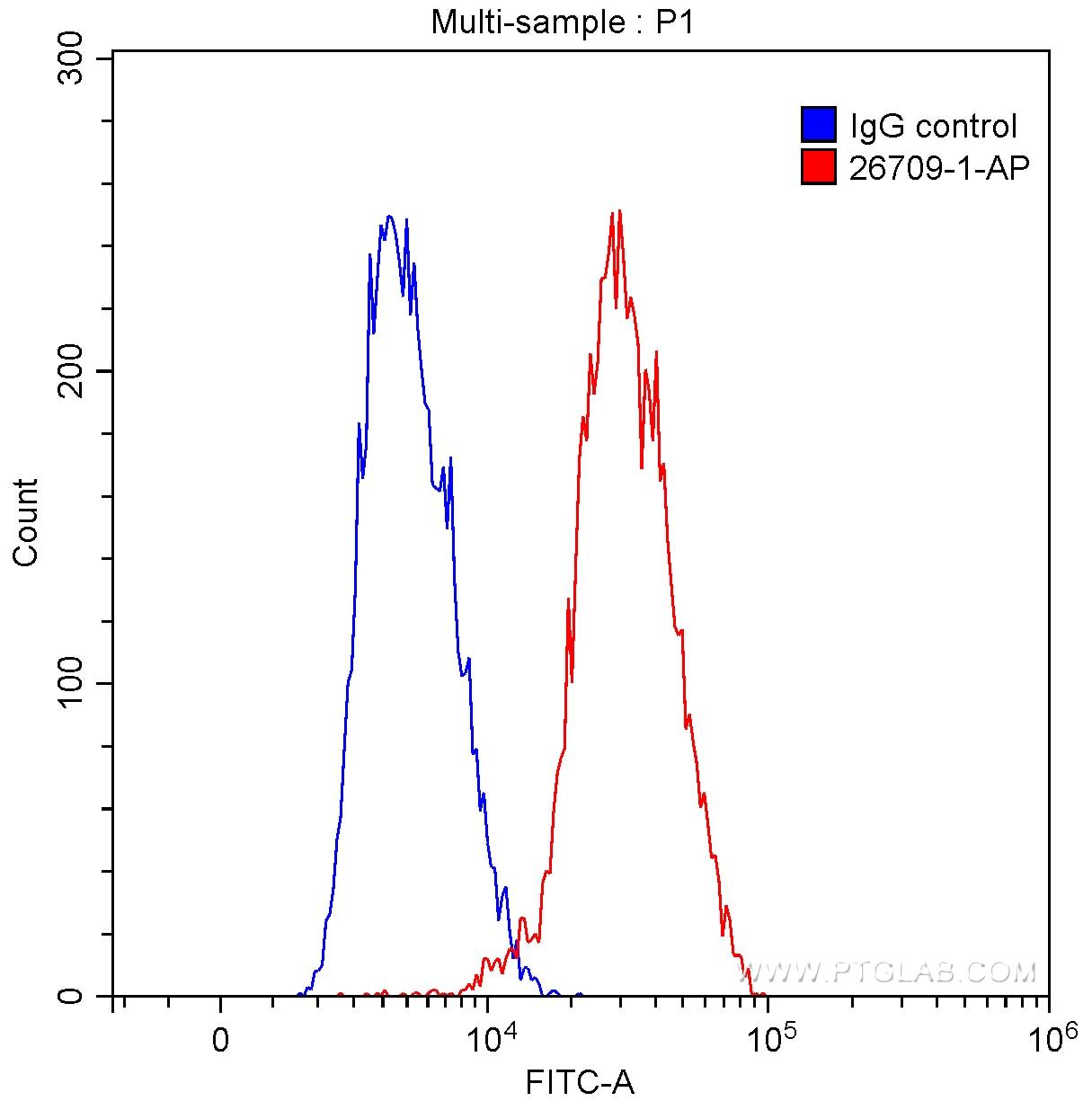 FC experiment of Ramos using 26709-1-AP