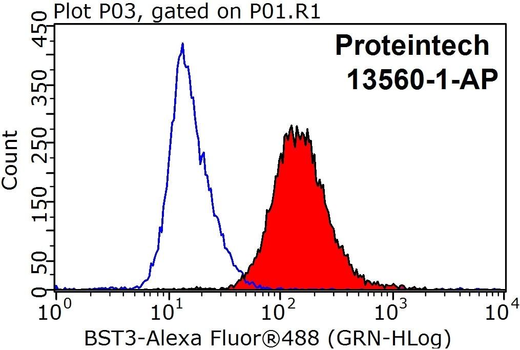 FC experiment of HepG2 using 13560-1-AP