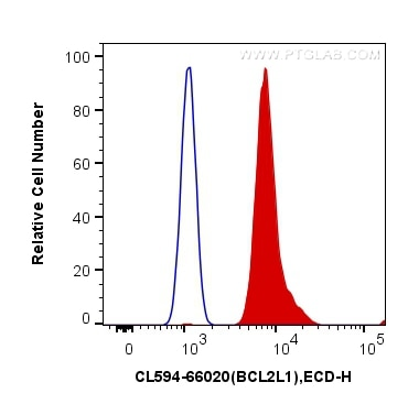 FC experiment of HeLa using CL594-66020