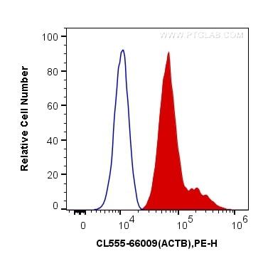 FC experiment of HeLa using CL555-66009