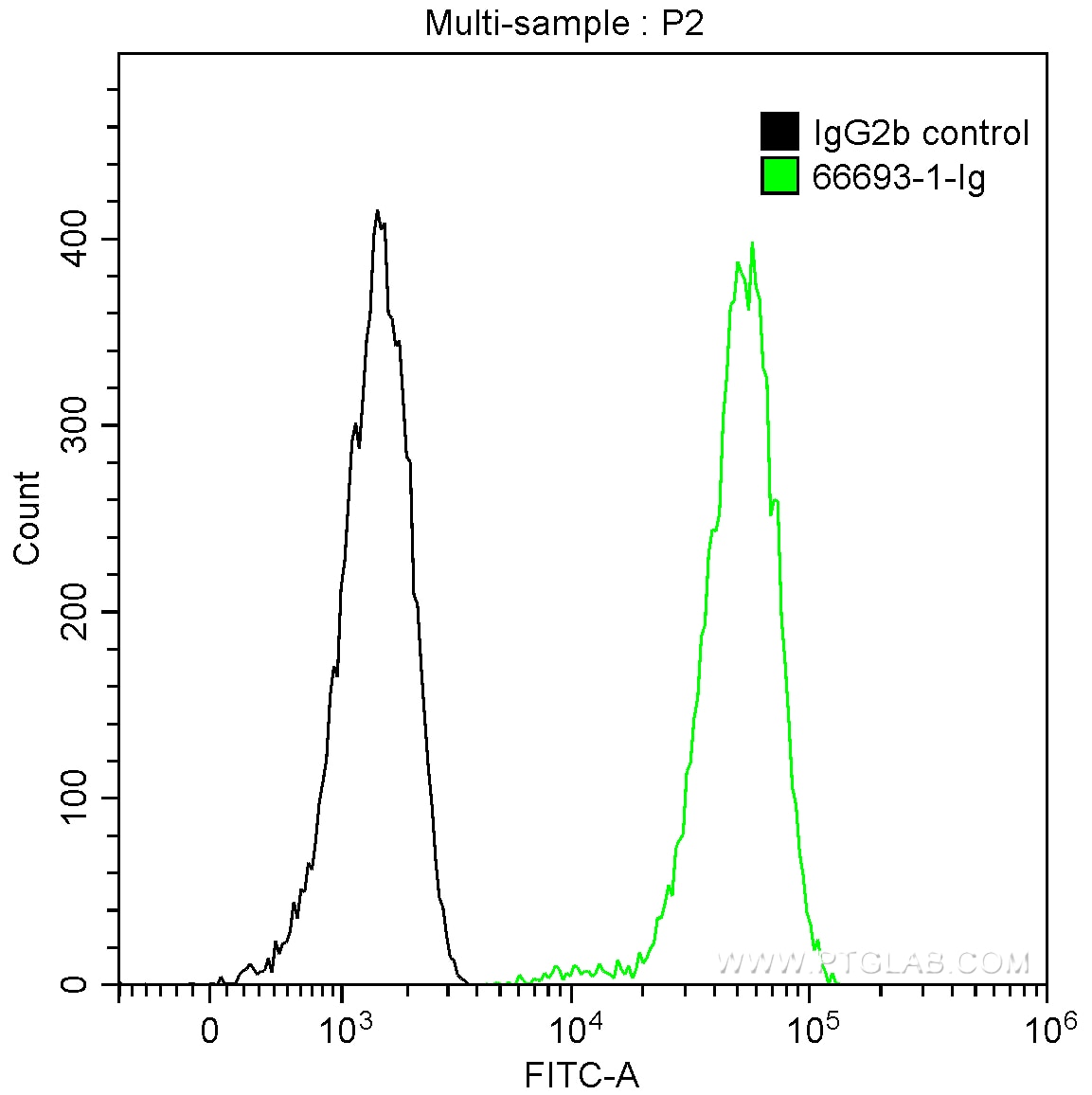 FC experiment of HepG2 using 66693-1-Ig