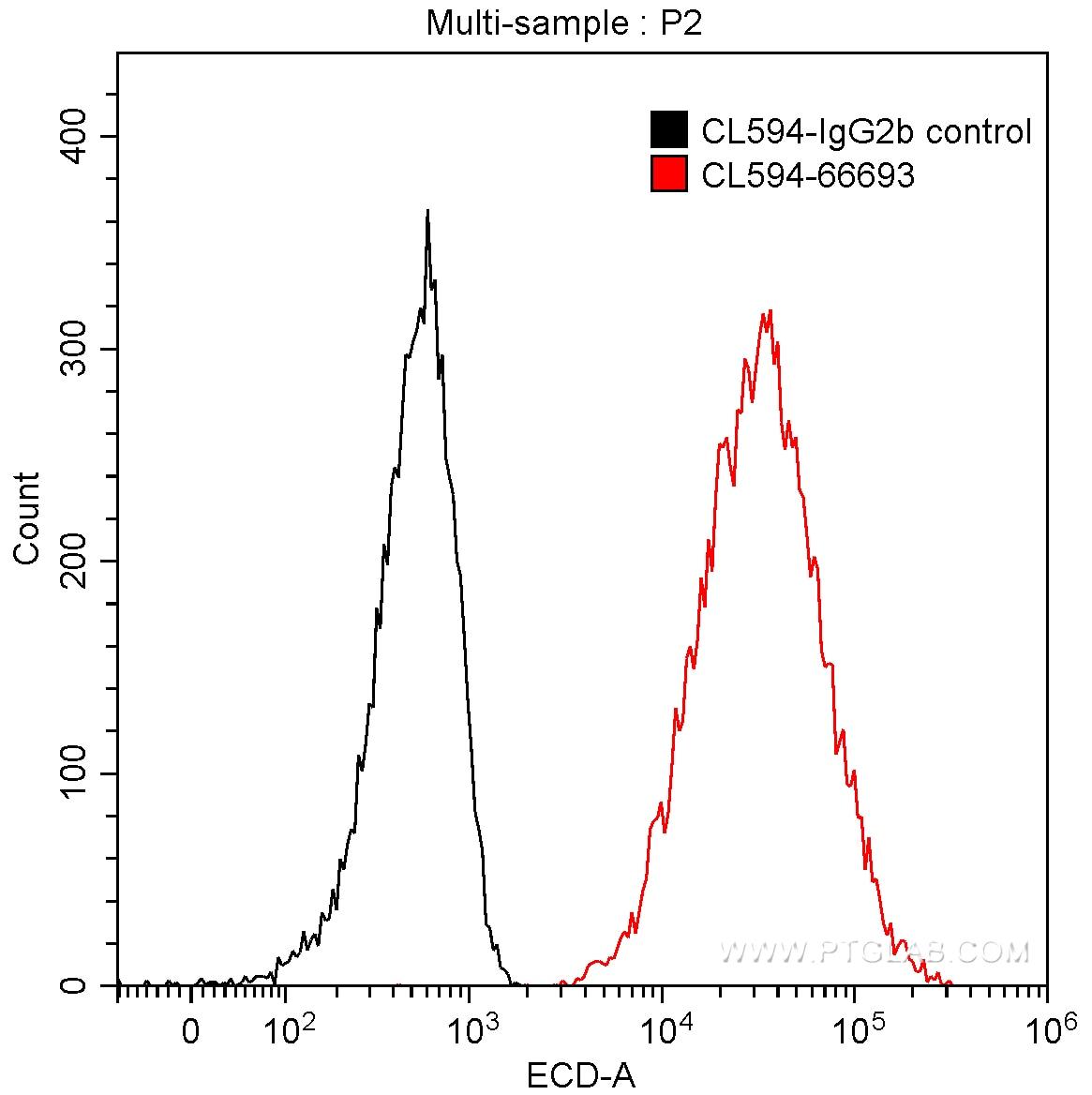 FC experiment of HeLa using CL594-66693