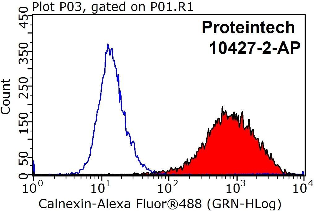 FC experiment of HeLa using 10427-2-AP