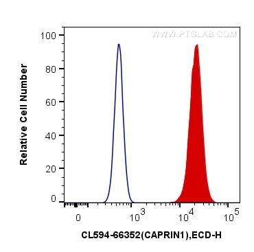 FC experiment of NIH/3T3 using CL594-66352