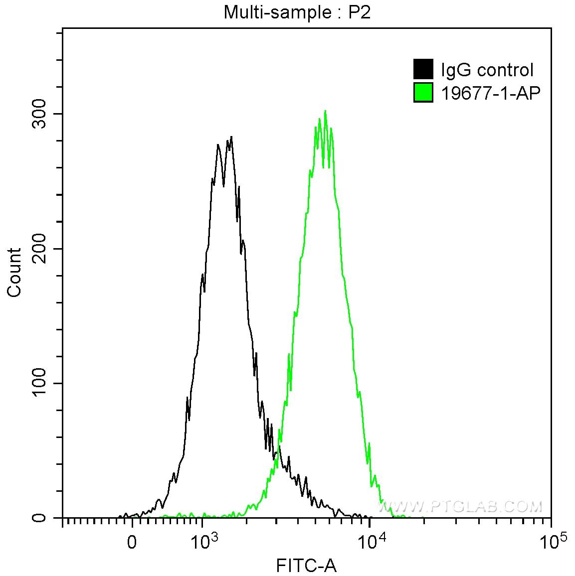 FC experiment of HepG2 using 19677-1-AP