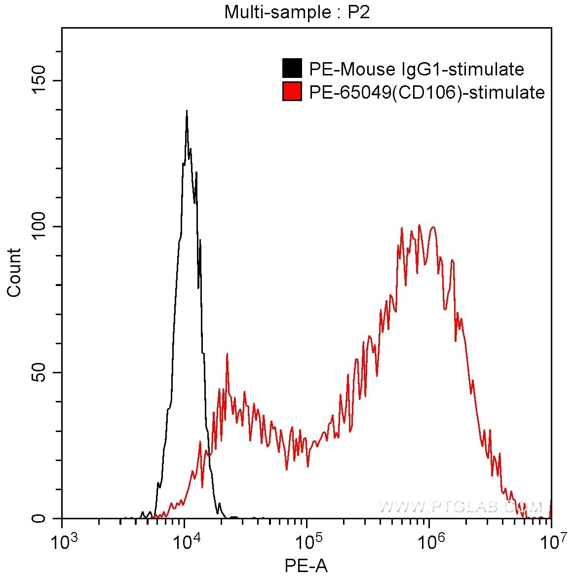 FC experiment of HUVEC using PE-65049