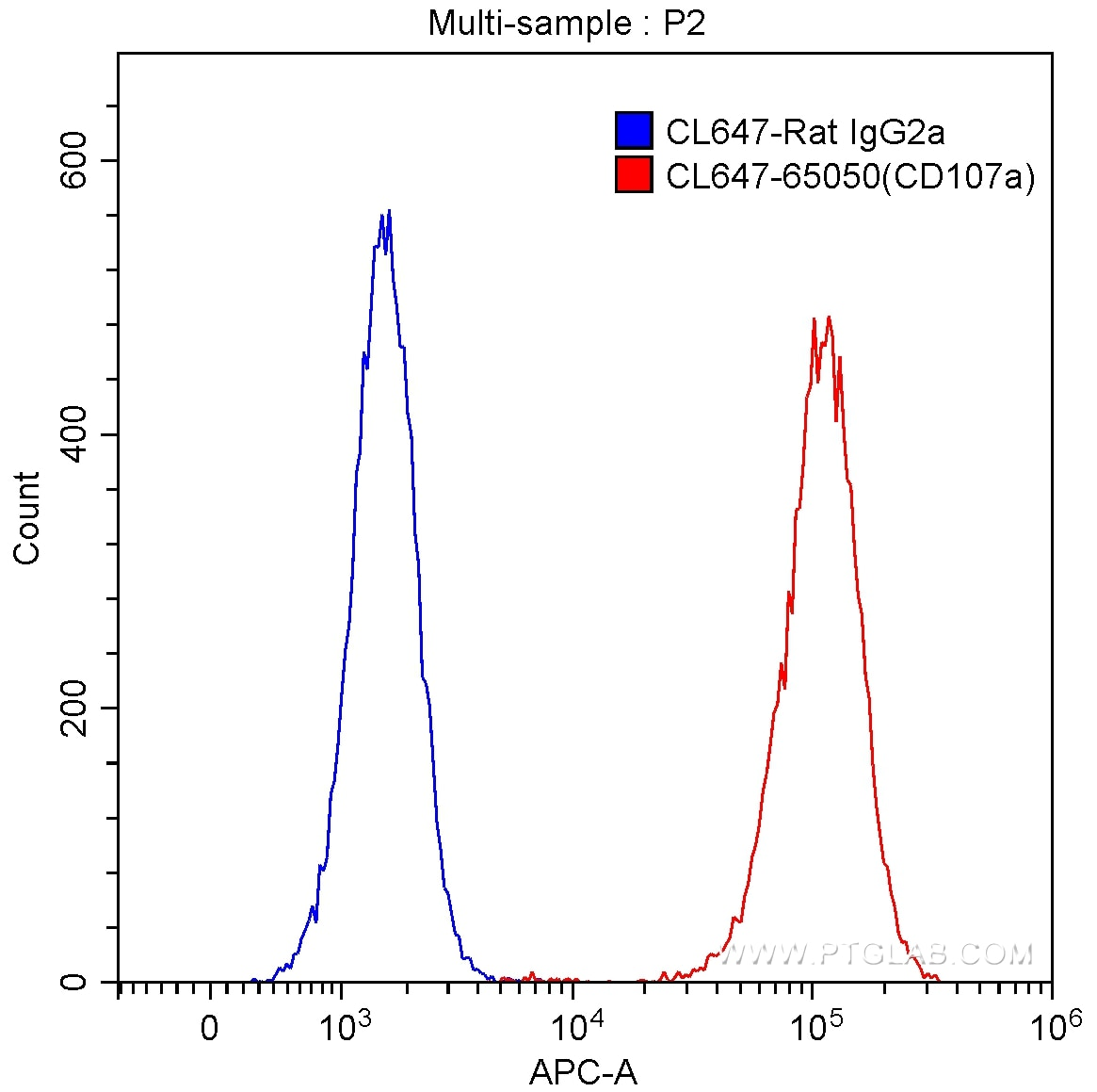 FC experiment of NIH/3T3 using CL647-65050