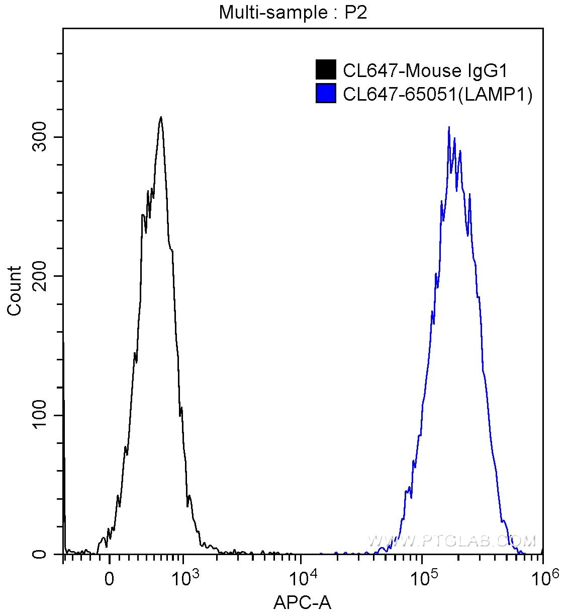 FC experiment of HeLa using CL647-65051