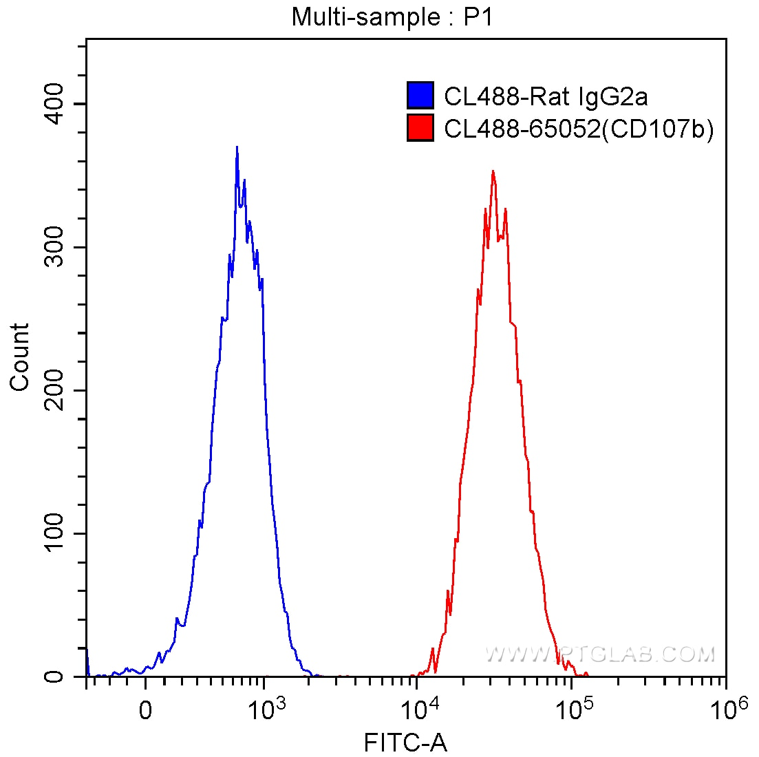 FC experiment of NIH/3T3 using CL488-65052