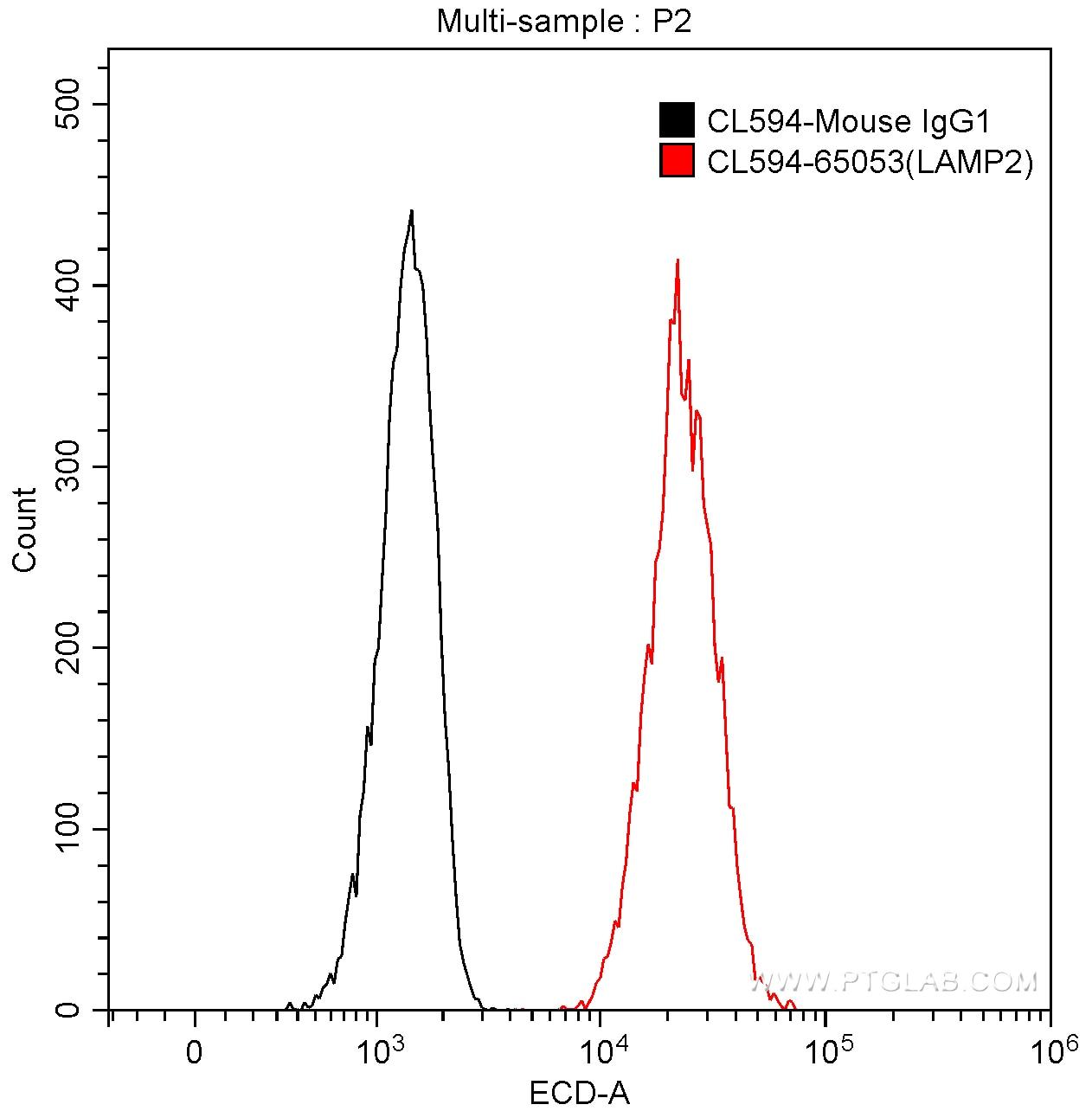 FC experiment of Jurkat using CL594-65053