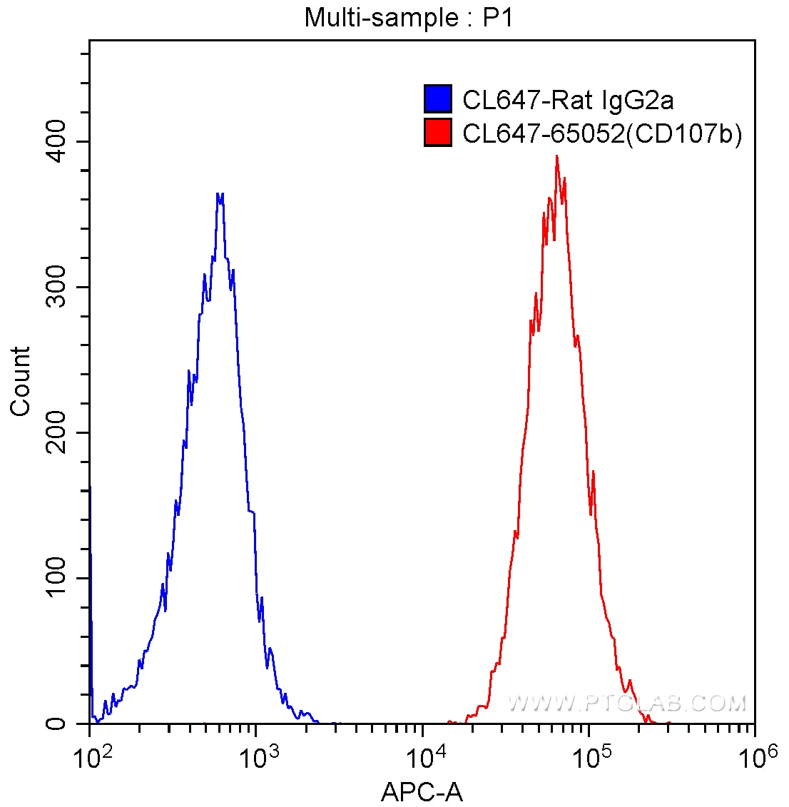 FC experiment of NIH/3T3 using CL647-65052