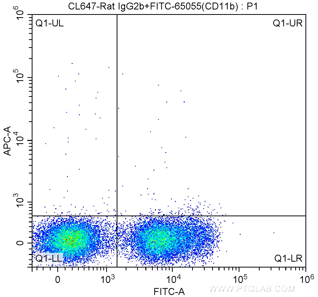 FC experiment of mouse bone marrow cells using CL647-65094