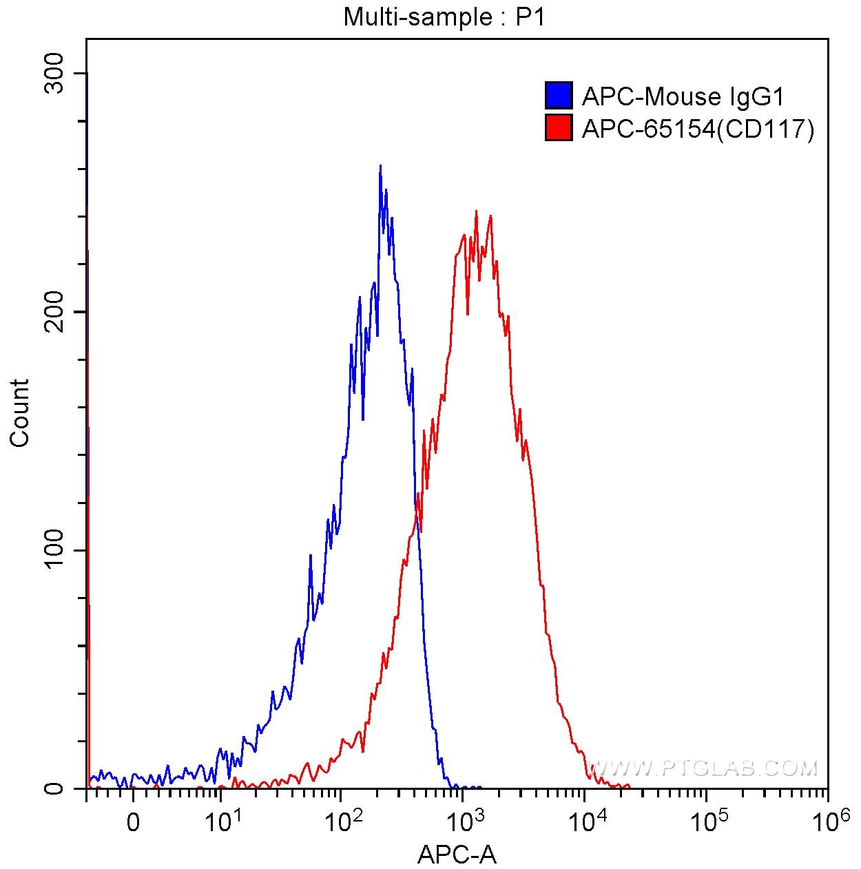 FC experiment of TF-1 using APC-65154