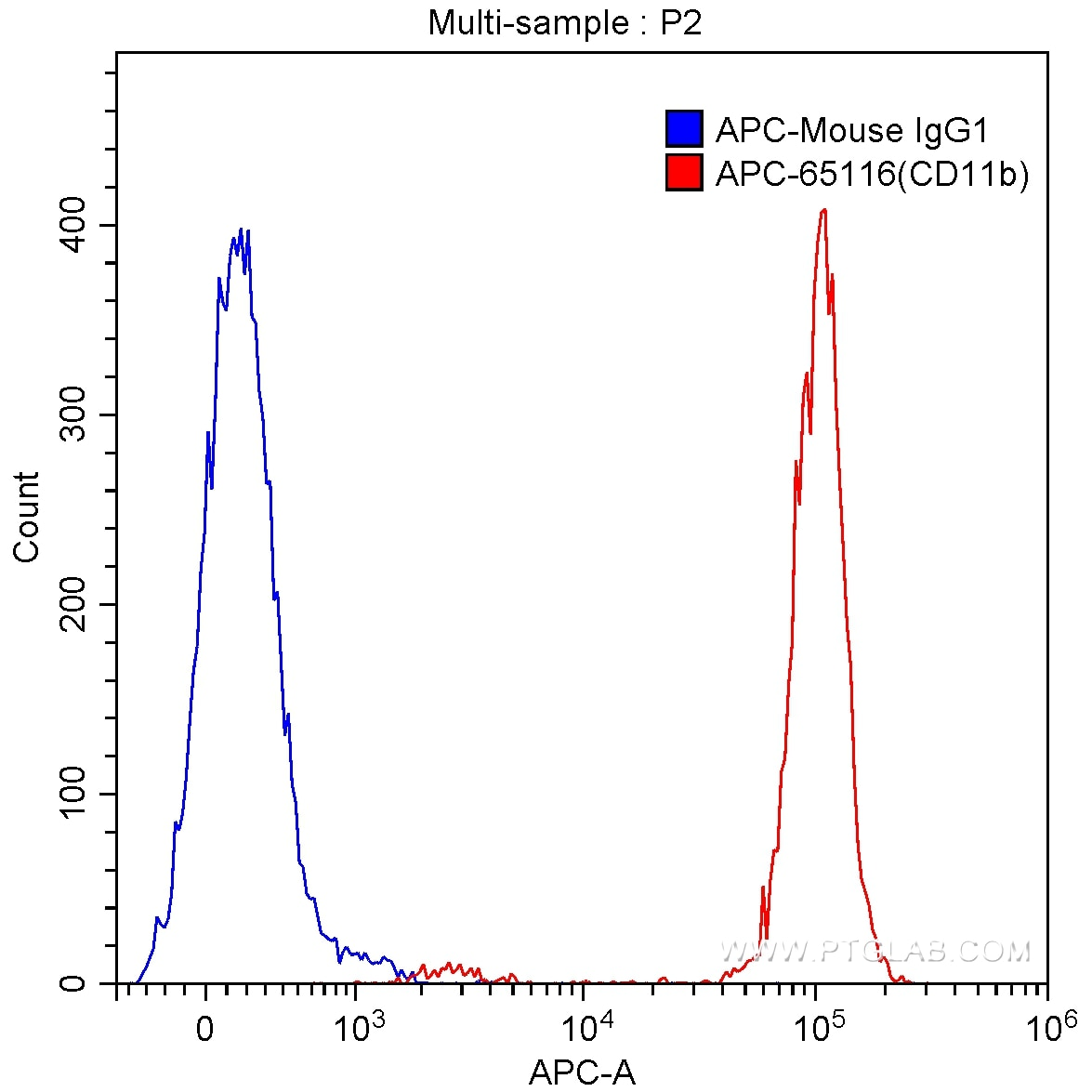 FC experiment of human peripheral blood granulocytes using APC-65116