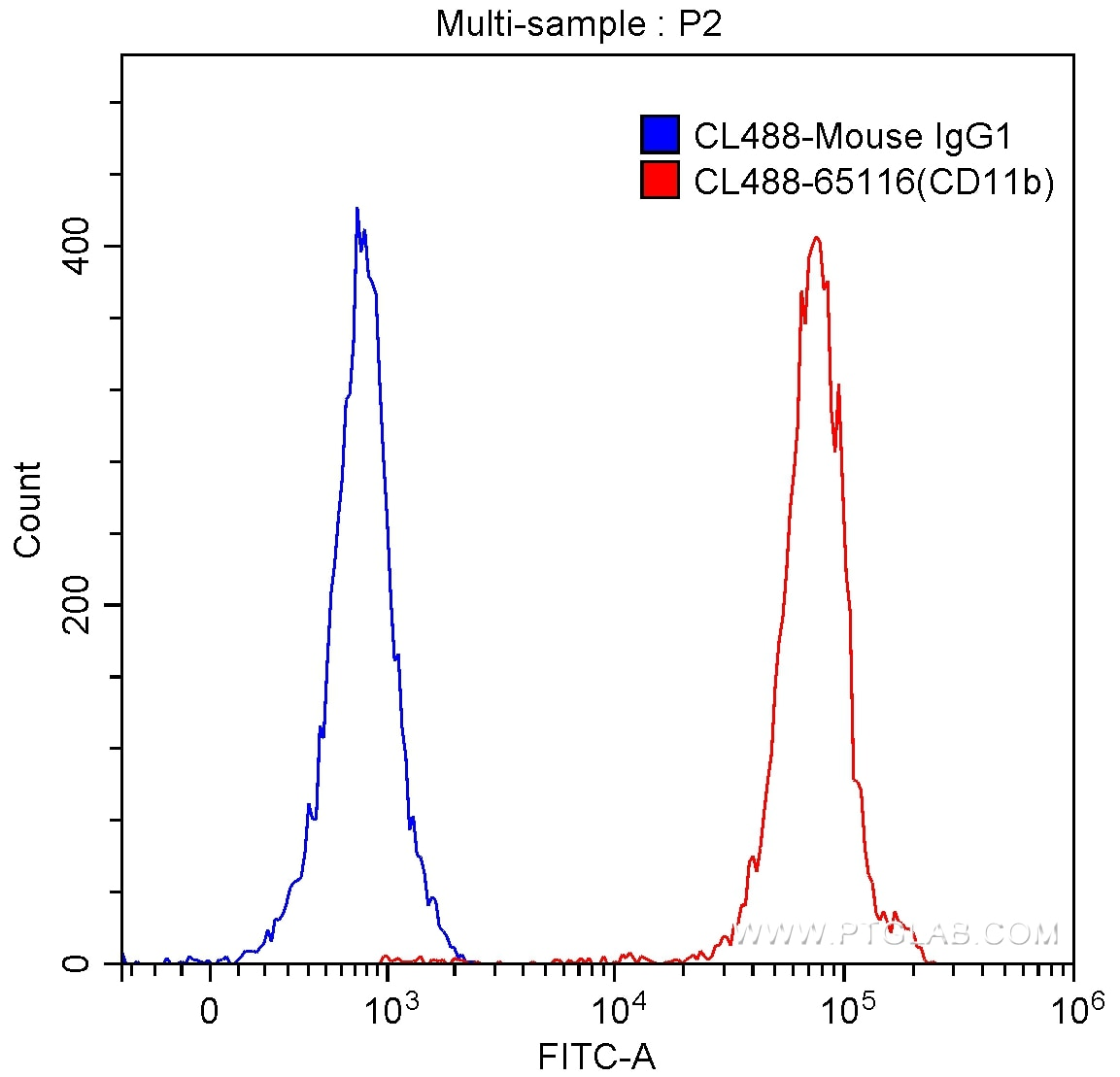 FC experiment of human peripheral blood granulocytes using CL488-65116