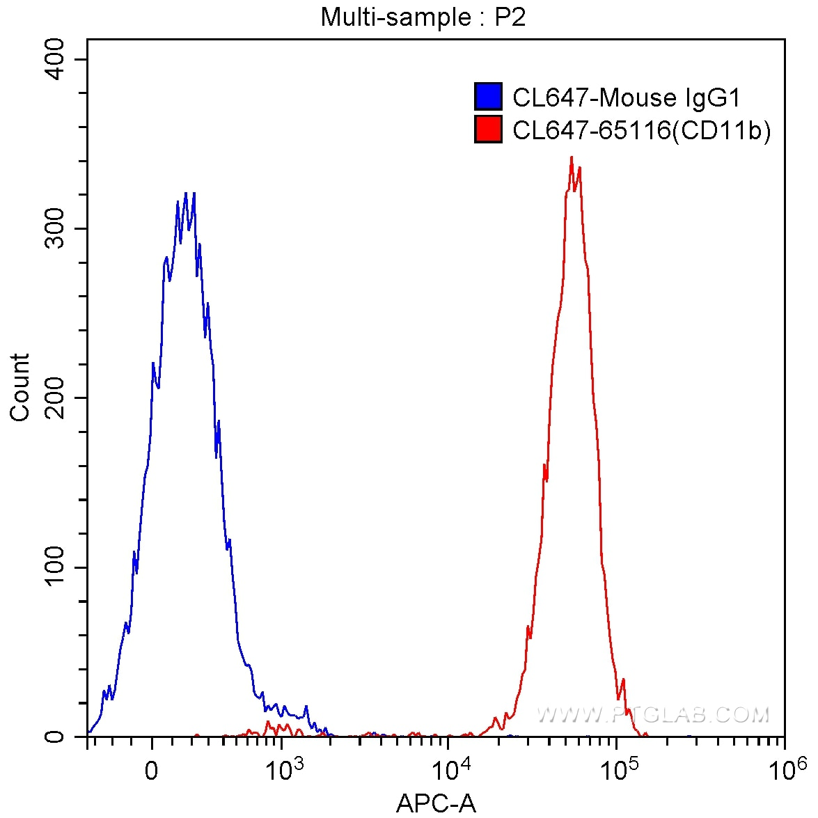 FC experiment of human peripheral blood granulocytes using CL647-65116