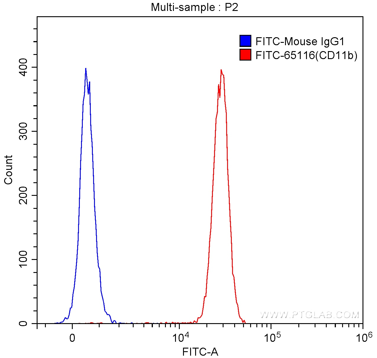 FC experiment of human peripheral blood granulocytes using FITC-65116