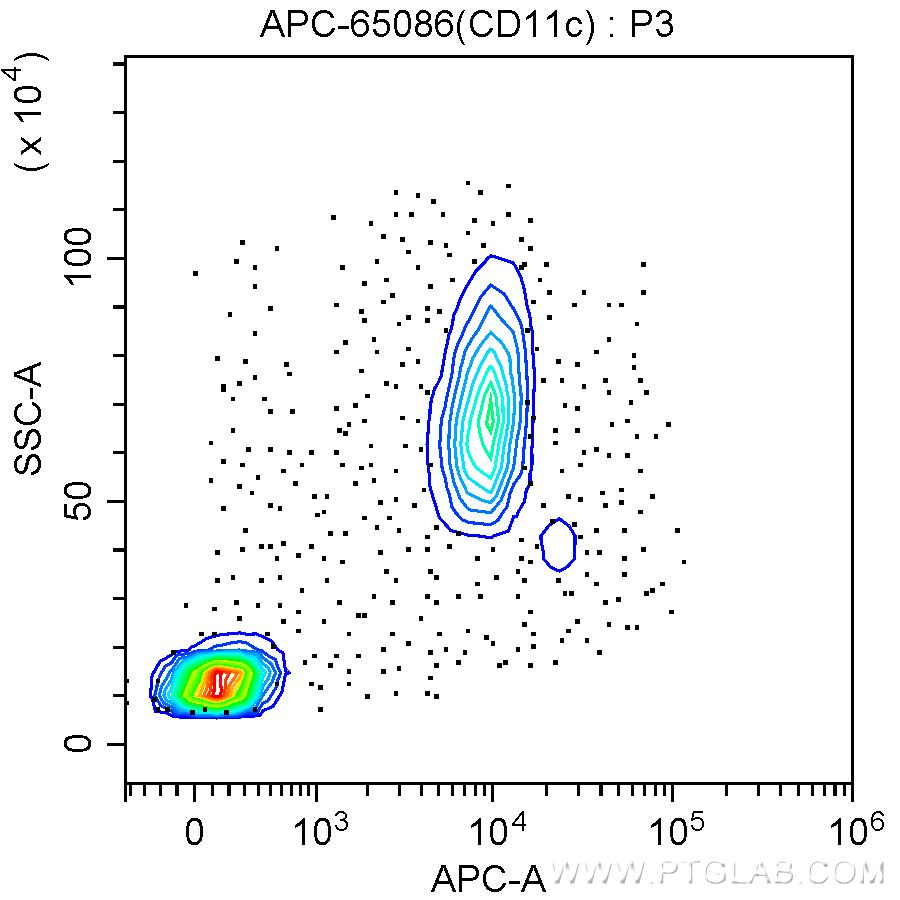 FC experiment of human peripheral blood monocytes using APC-65086