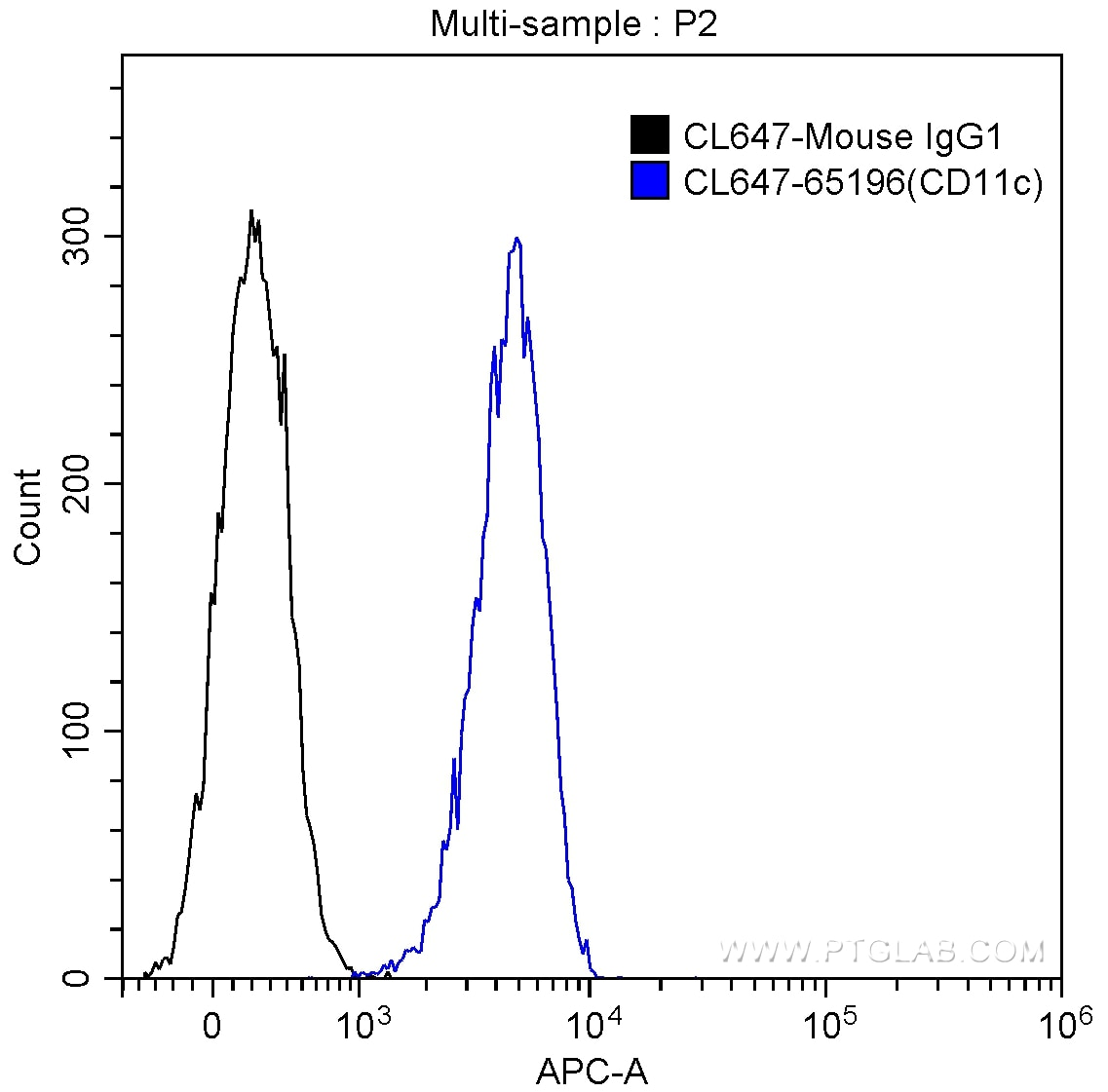 FC experiment of Human peripheral blood granulocytes using CL647-65196