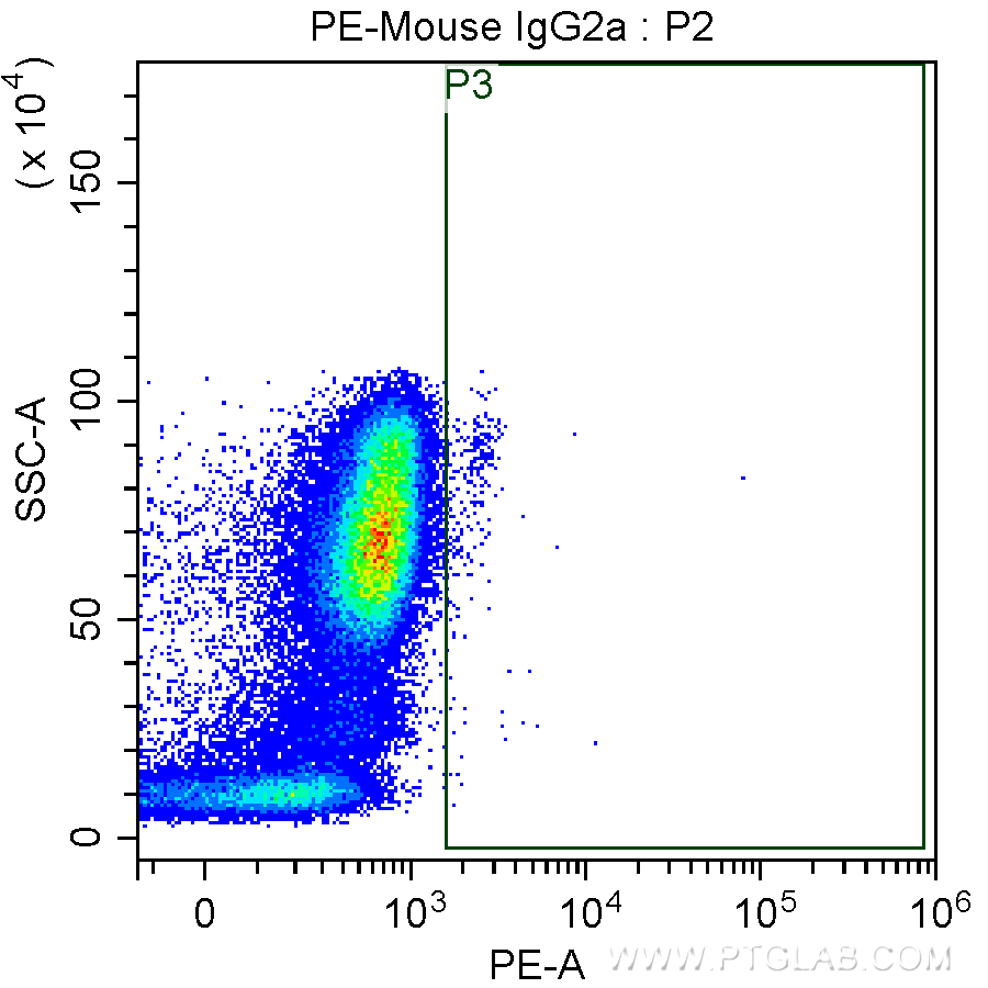 FC experiment of human peripheral blood monocytes using PE-65170