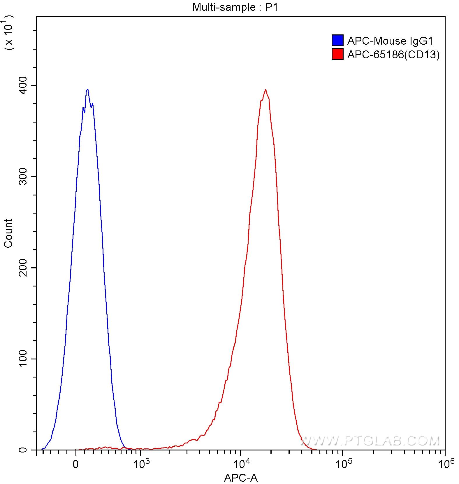 FC experiment of human peripheral blood granulocytes using APC-65186