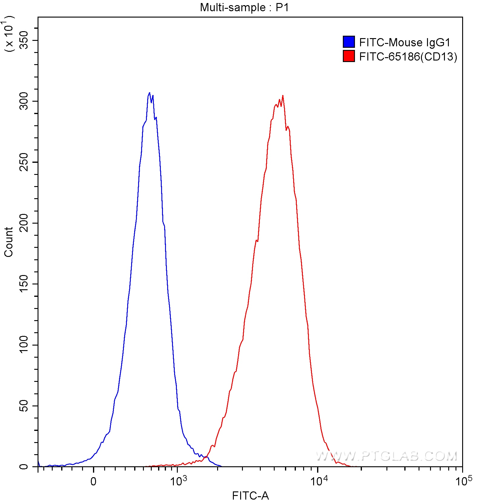 FC experiment of human peripheral blood granulocytes using FITC-65186
