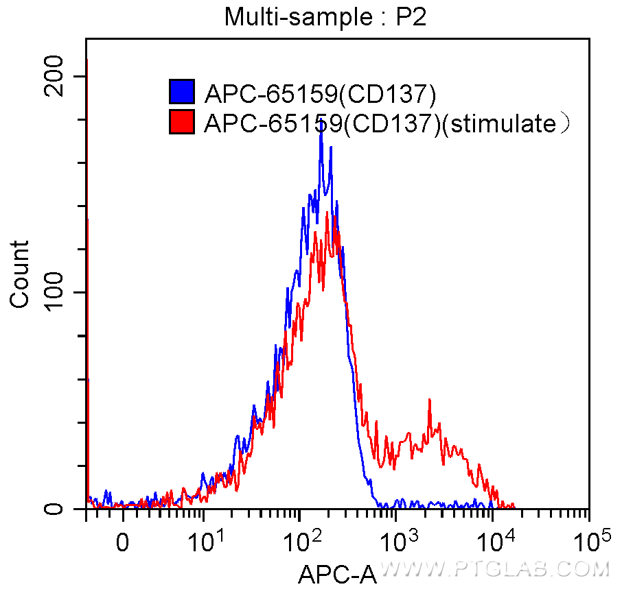 FC experiment of human peripheral blood mononuclear cells using APC-65159