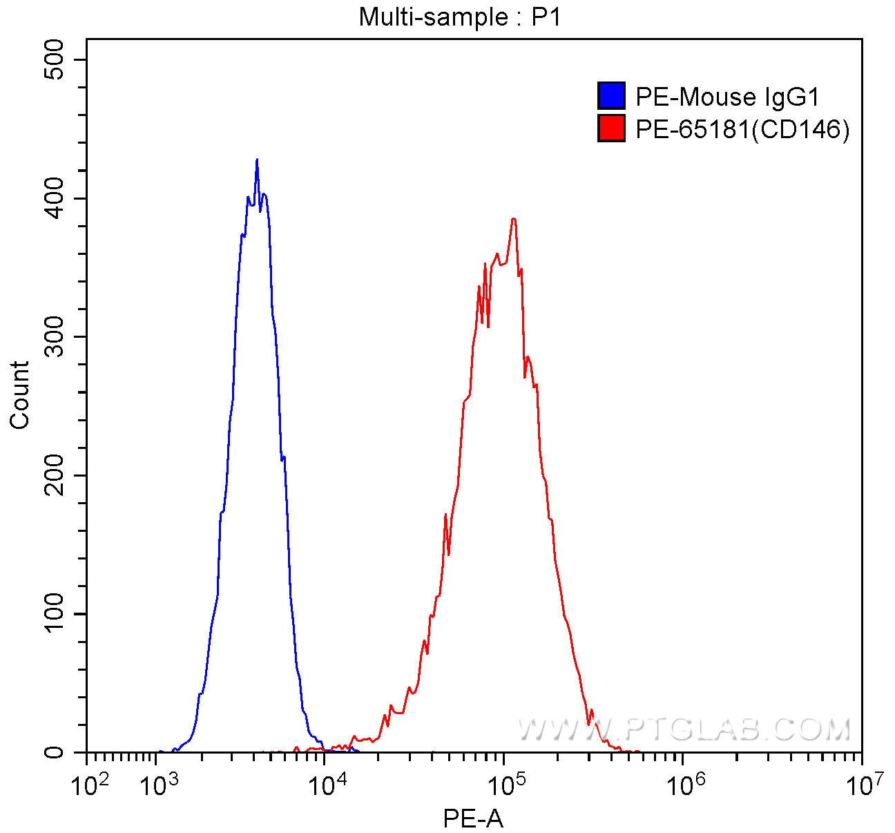 FC experiment of HeLa using PE-65181