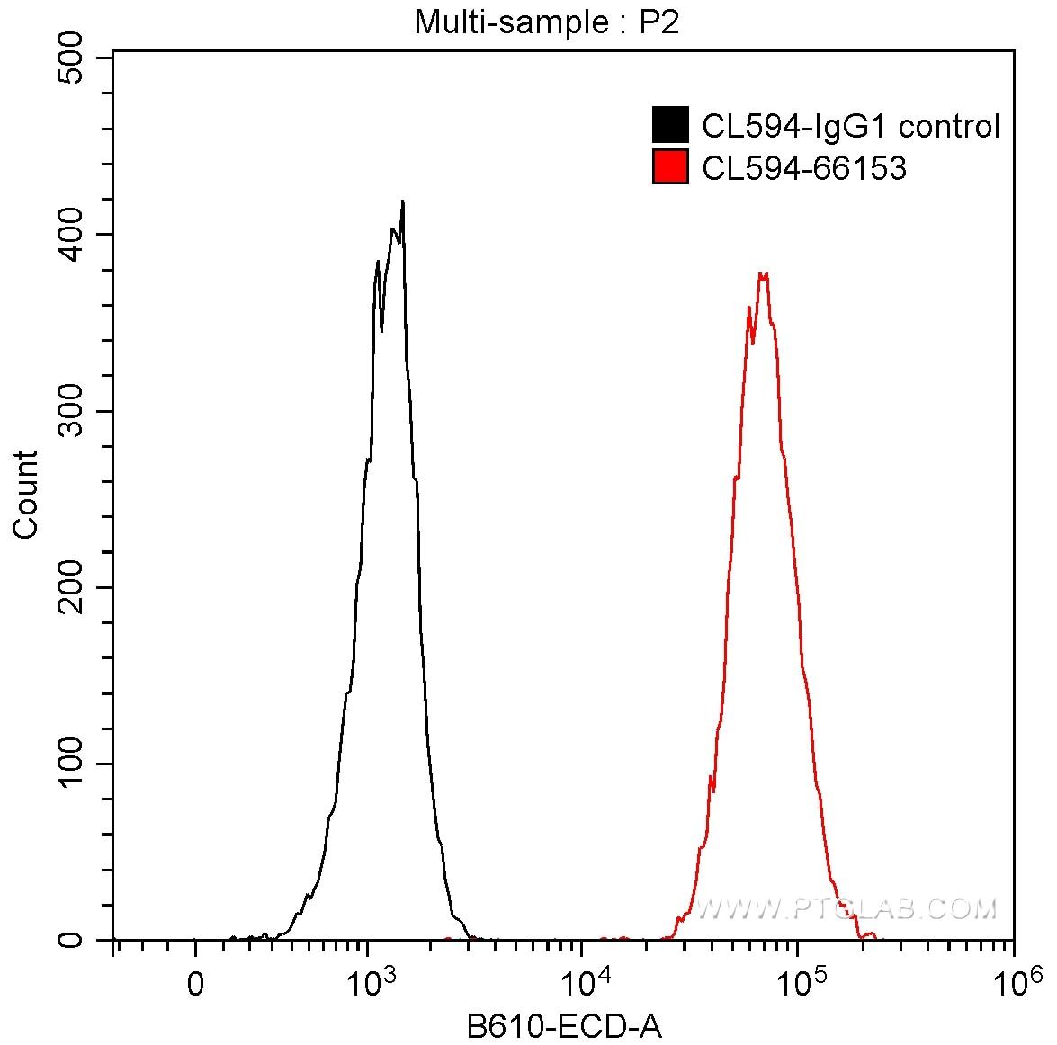 FC experiment of HeLa using CL594-66153