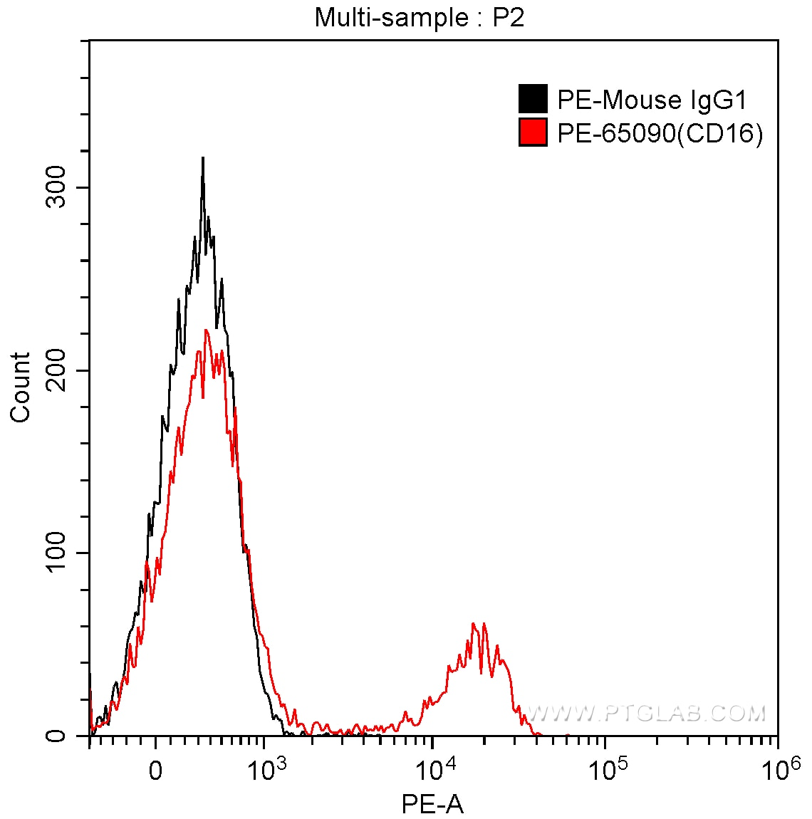 FC experiment of human peripheral blood lymphocytes using PE-65090